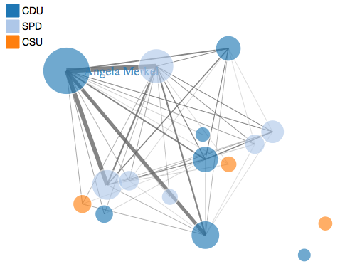 Constructing a network of politicians from newspaper data